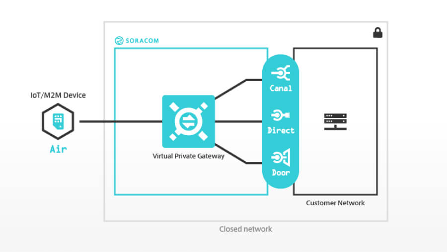 Private IoT Networking