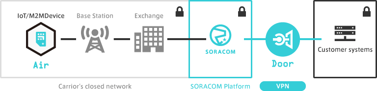 Soracom Door Diagram