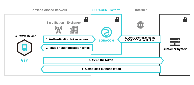Soracom Endorse Diagram