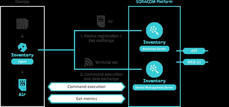 Soracom Inventory Diagram