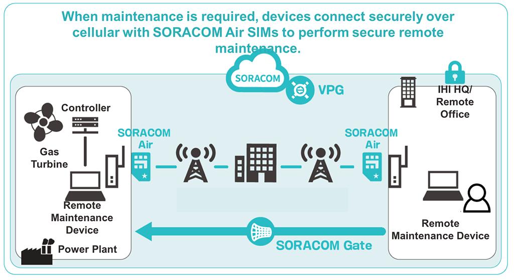 IoT Industrial IHI Corporation | Soracom