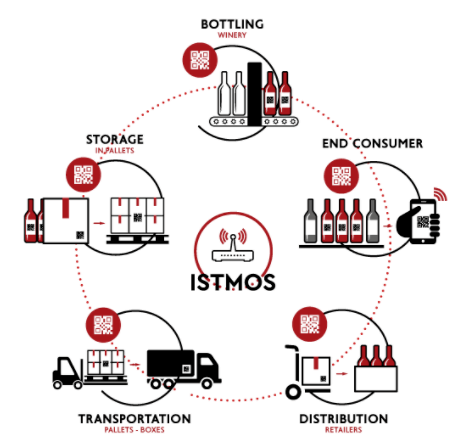 ISTMOS - IoT for Supply Chain