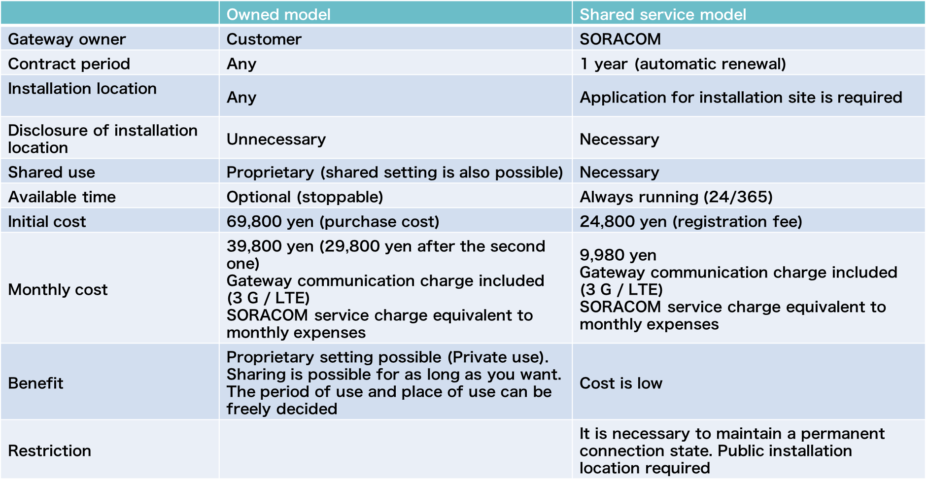 "Comparison of ""owned model"" and ""shared service model"