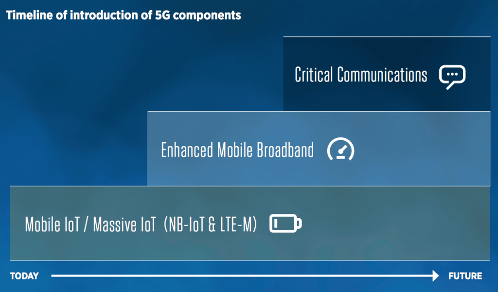 Timeline of introduction of 5G components
