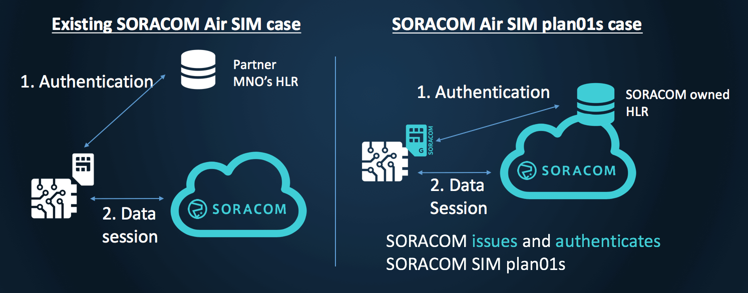 Soracom Air SIM case
