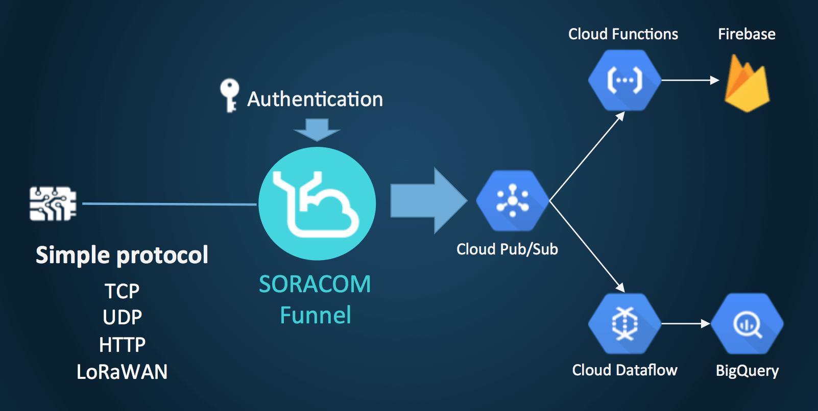 Soracom IoT explands service to support Google Cloud