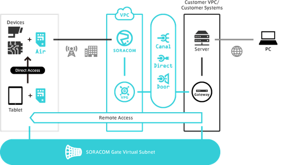 Soracom Gate Virtual Subnet