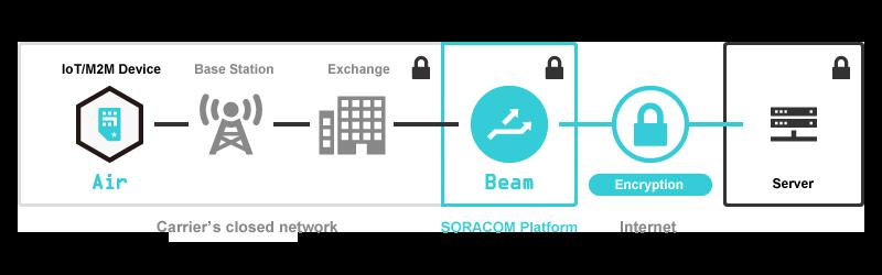 SORACOM Beam Diagram