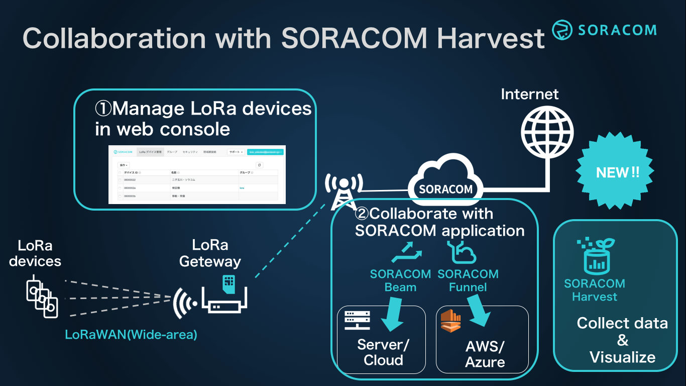 Collaboration with SORACOM Harvest