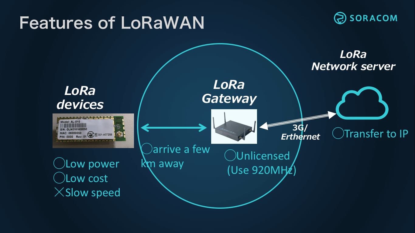 Features LoRaWAN