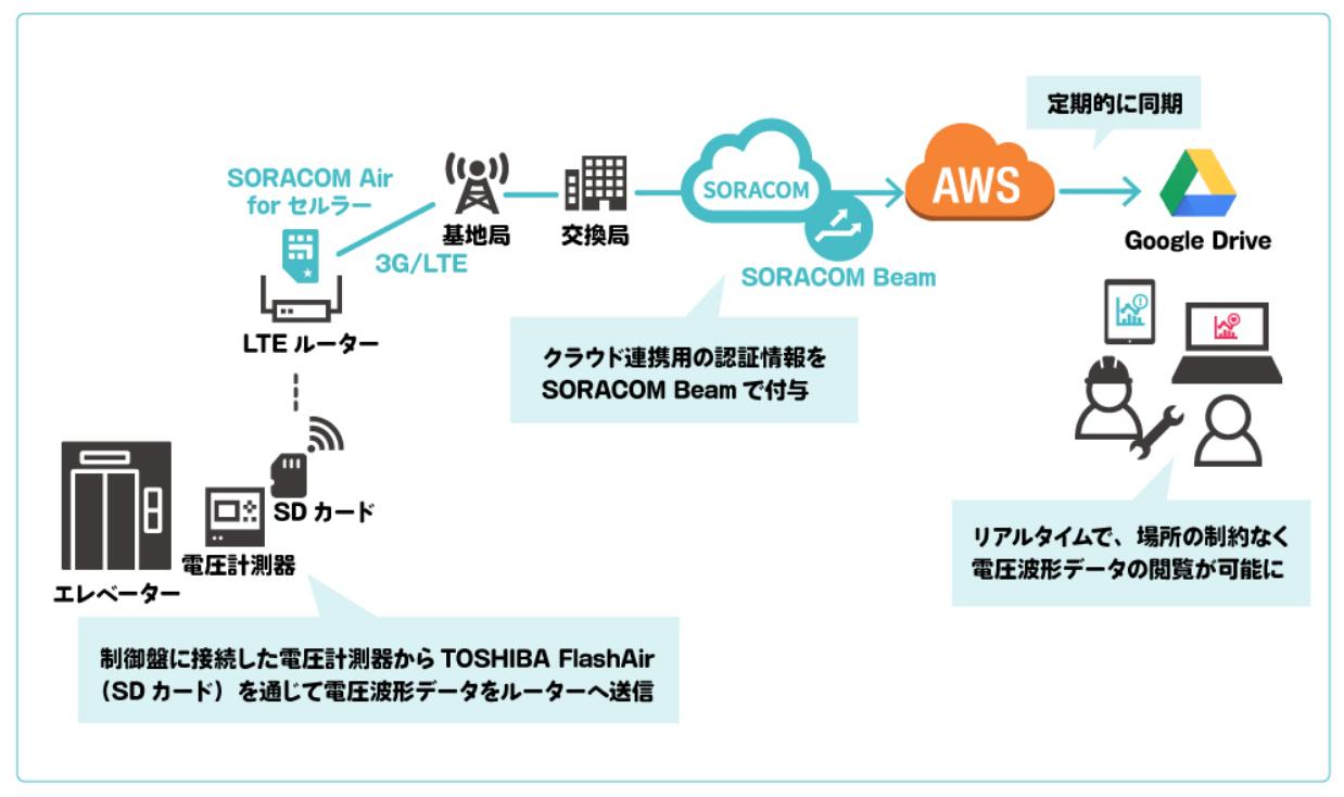 Fujitec Corporation | Soracom