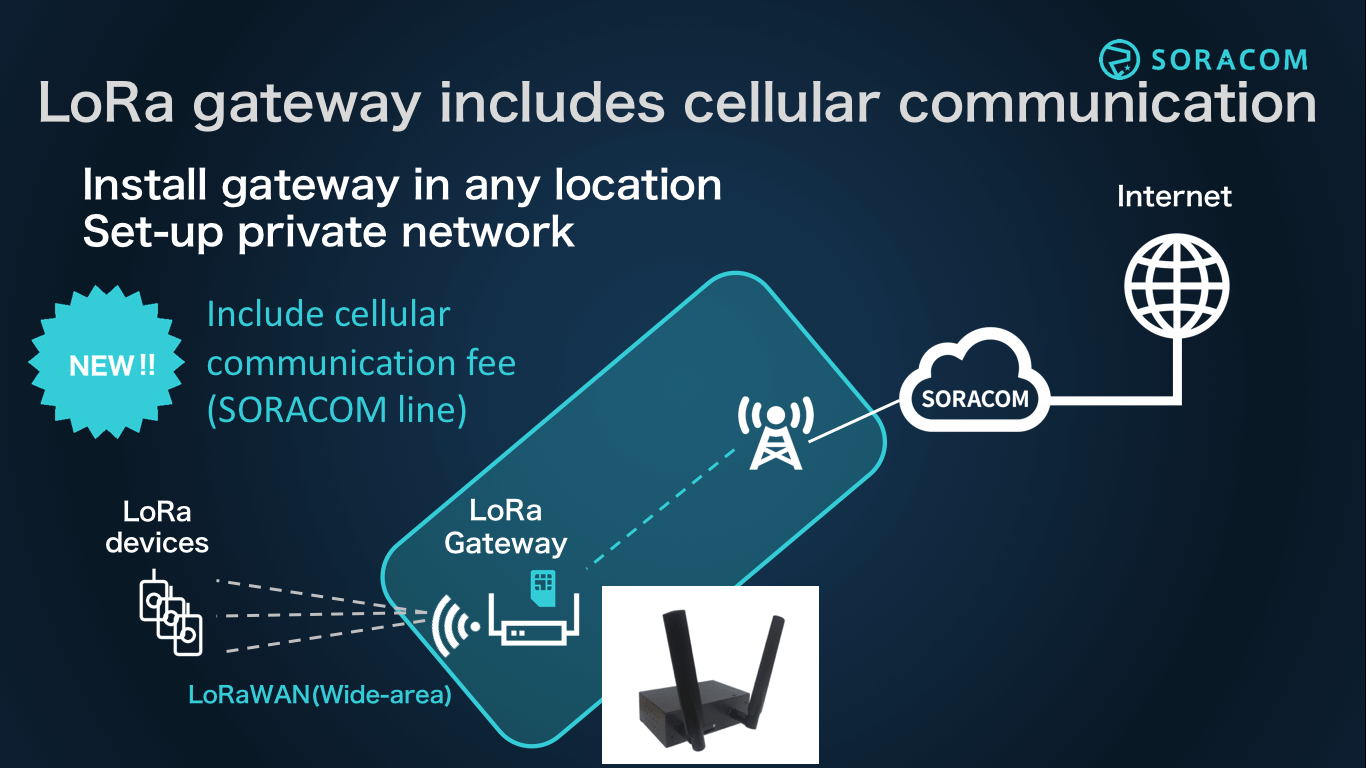 LoRa gateway includes cellular communication