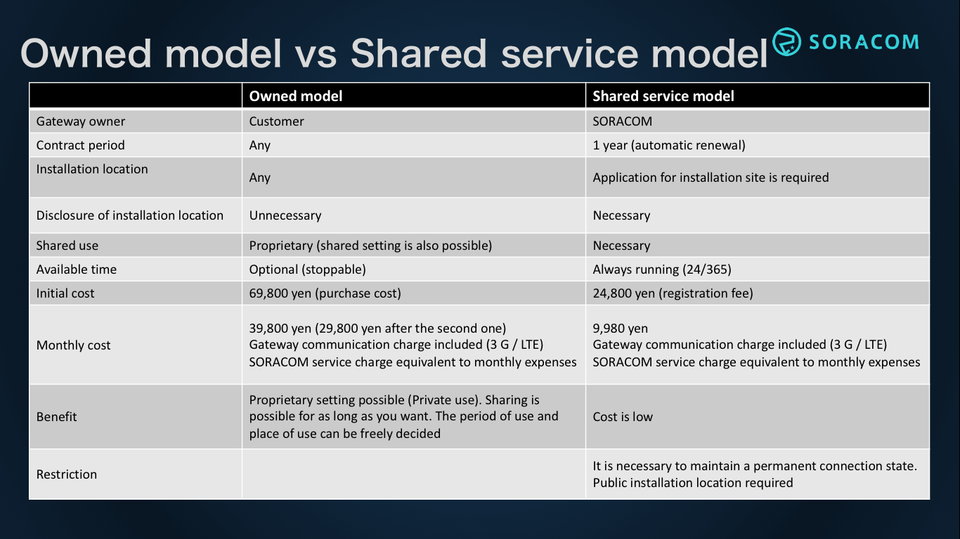 Owned model vs shared service model