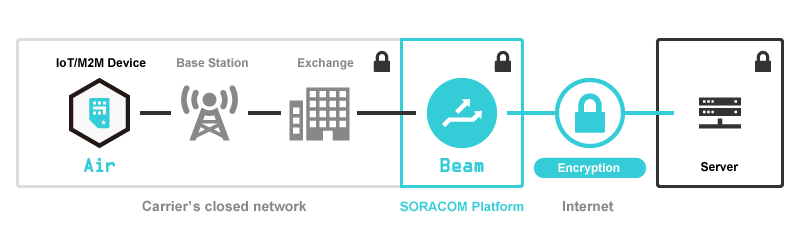 SORACOM Beam can reduce data and power consumption for connected devices and sensors
