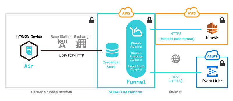 SORACOM Funnel: cloud adapter suite for IoT