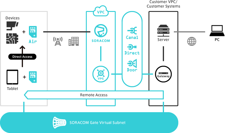 SORACOM Gate: private, two-way communication between your network and your devices