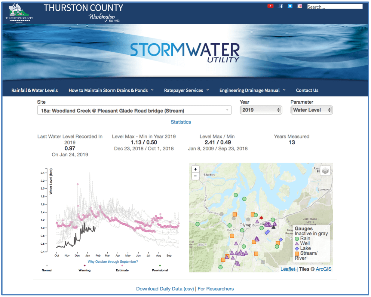 Thurston County groundwater, stream & rainfall dashboard