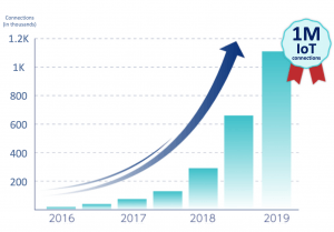 Chart: 1 million connections in 3 years