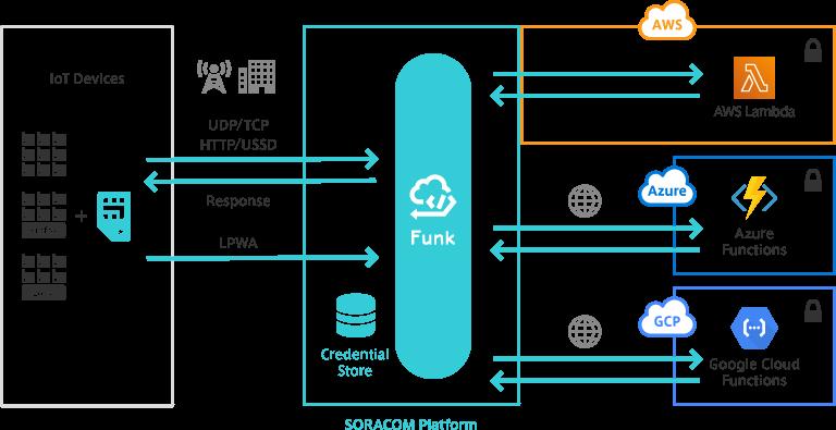 SORACOM Funk: Data directly to a cloud service | Soracom
