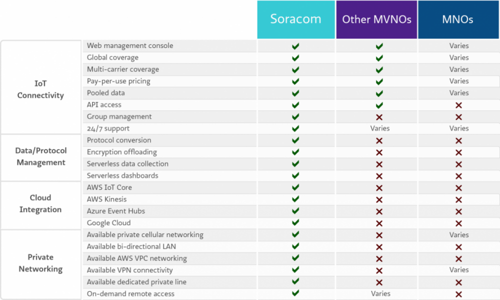 IoT Connectivity Comparison Chart