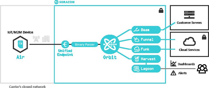Soracom Orbit service architecture