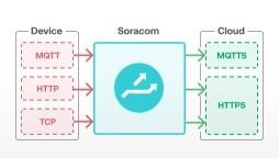 Data Protocol Conversion