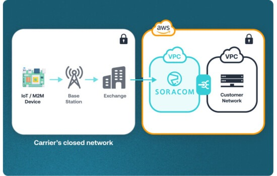 Privately connect IoT devices with your AWS Virtual Private Cloud (VPC)