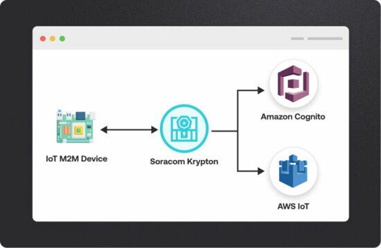 Securely provision IoT devices