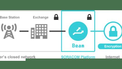 SORACOM Beam supports for IBM Watson IoT Platform