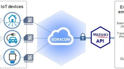 Mizuho's R&D for Secure IoT Payments Platform