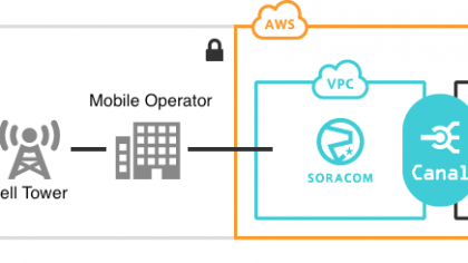 SORACOM Canal private networking now supports AWS VPC inter-region peering